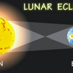 Graphic explanation of Lunar eclipse.